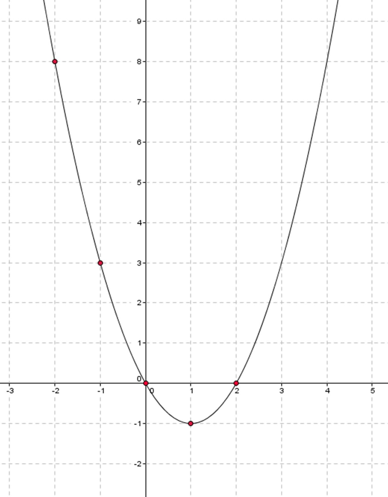 1341x1718 Draw A Graph Of Quadratic Equations