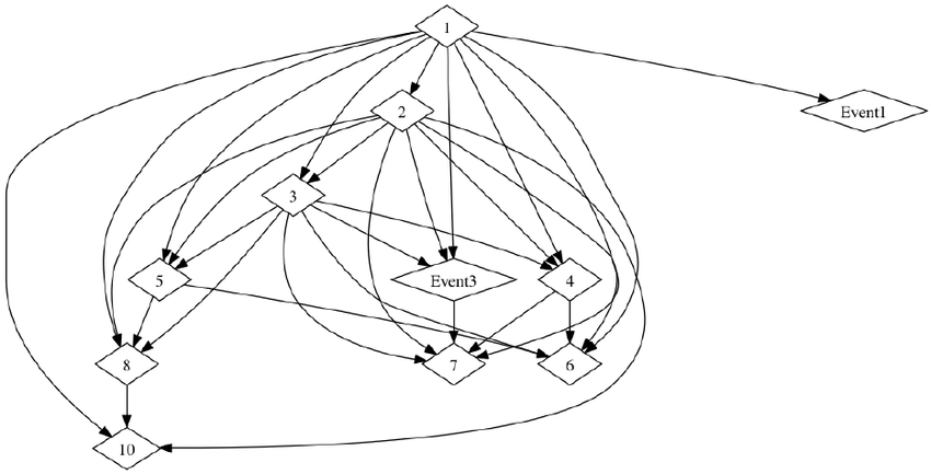 850x433 Graph Drawing Showing Connections Between Events In Framing