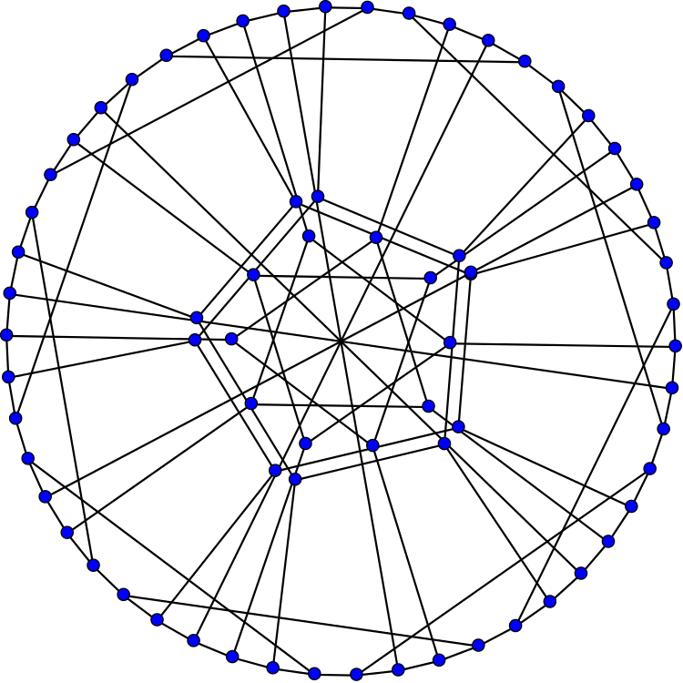 750x750 Harries Graph Visual Insight