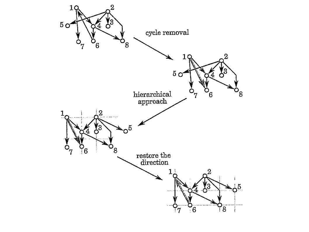 1058x793 Paradigms Graph Drawing Graph Drawing Algorithms