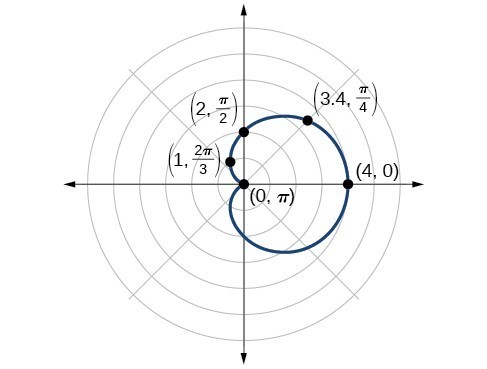 487x369 Graphing Circles And The 5 Classic Polar Curves Precalculus Ii