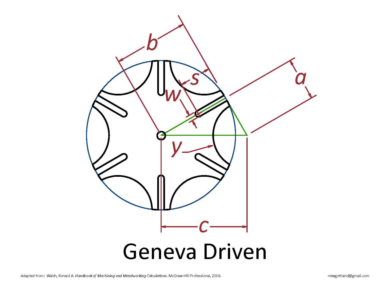 1600x1200 Make Geneva Wheels Of Any Size New Gottland
