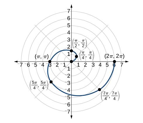 488x420 Polar Coordinates Graphs Algebra And Trigonometry