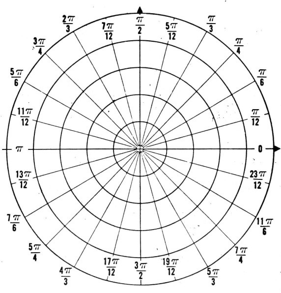 572x596 Engaging Students Graphing With Polar Coordinates Mean Green Math