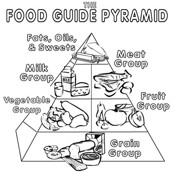 600x600 Food Pyramid Coloring Page