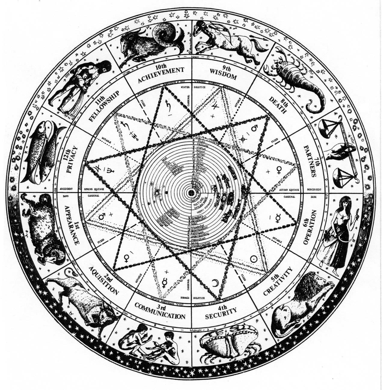 Horoscope Drawing