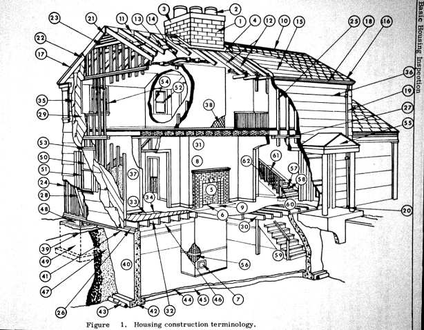 614x478 Glossary Of House Parts And House Structure Components Home