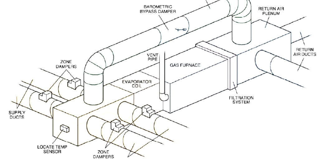 home furnace duct design
