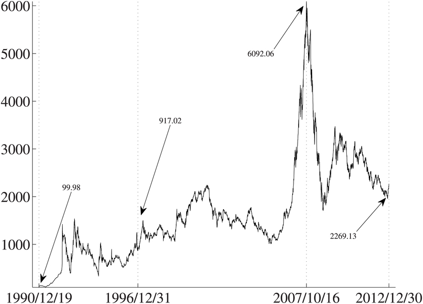 850x612 Evolution Of The Shanghai Stock Exchange Composite Index