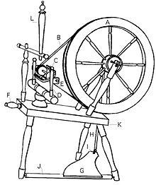 220x262 Spinning Wheel