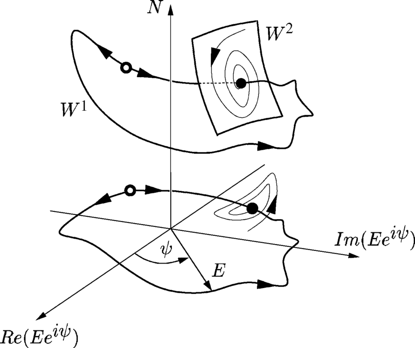 850x713 Sketch Of A Typical Phase Portrait Near The Injection Locked Stable