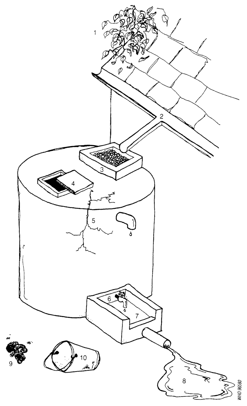 850x1395 Fig. A2.4 Example Of Sanitary Inspection Form For Rainwater