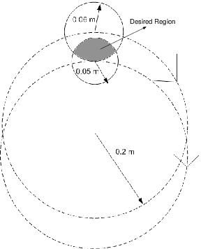 288x356 Trajectory Of A Desired Moving Region As An Intersection Of Two
