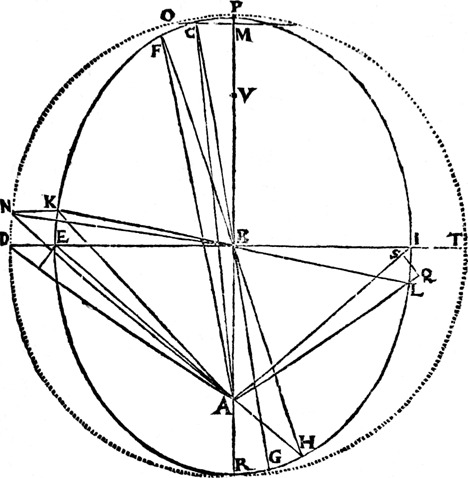 468x478 Planetary Motion History Of An Idea That Launched