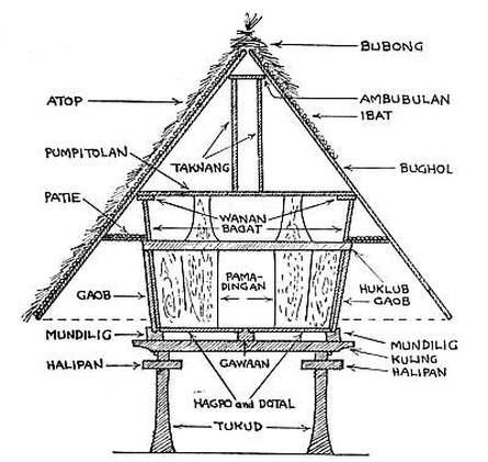 445x421 Ifugao House Dcs Vernacular Architecture House