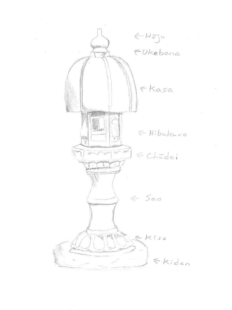 800x1068 Symbology In Traditional Japanese Gardens Stone Lanterns (Toro
