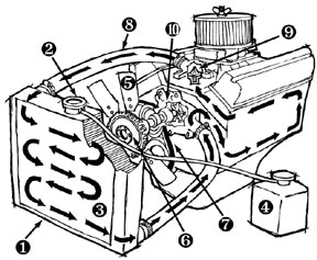 288x237 Jeep Radiator And Cooling System Explained Quadratec