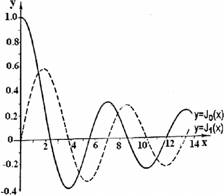 455x396 Charts Of Bessel Function Of The First Kind J 0 (X) And J 1 (X).