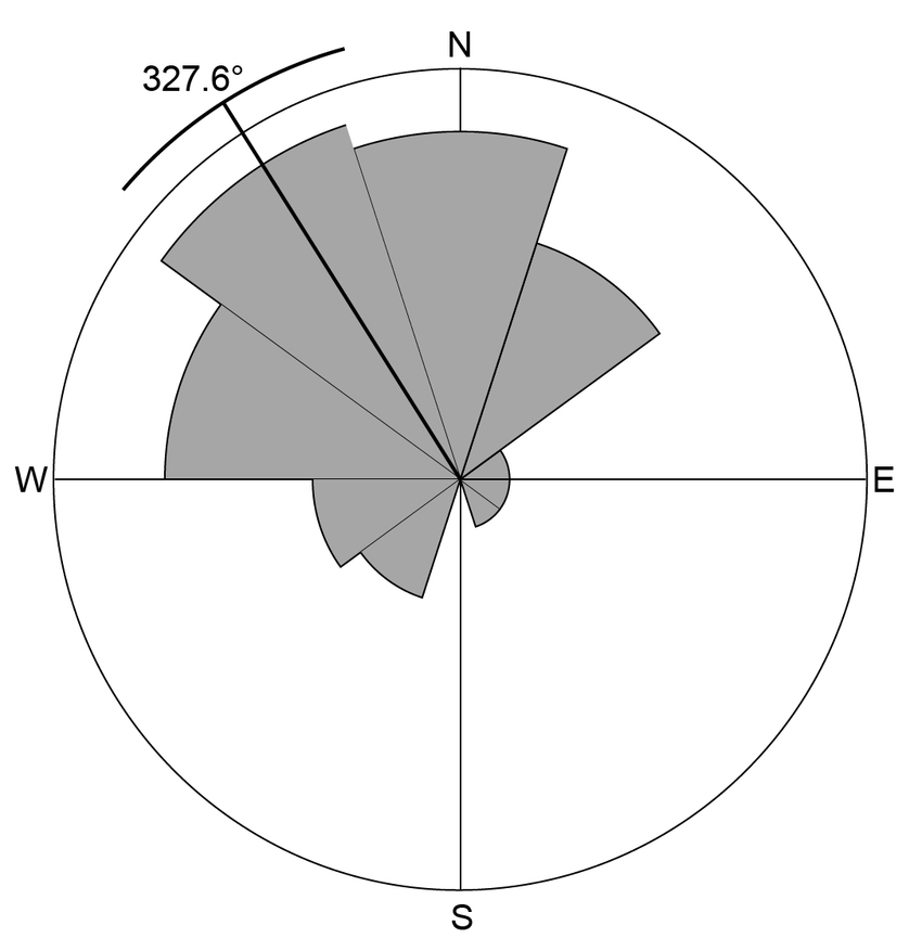 850x877 Circular Distribution Of The Orientations Of The Aragats Kites