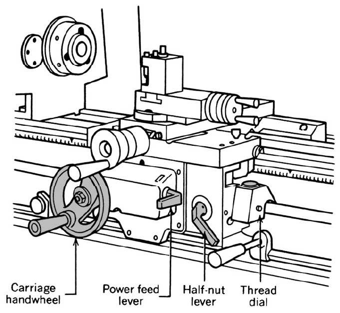 681x627 Parts Of The Lathe Global Engineer Harry