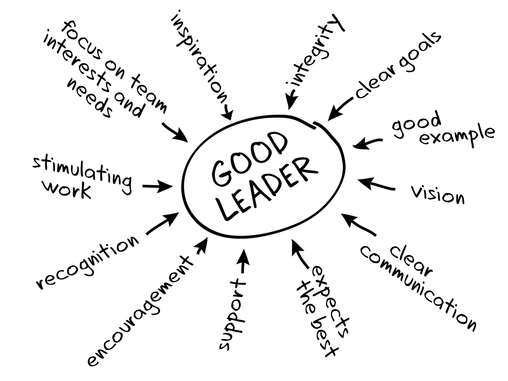 1633x1225 Are You A Leader Or Manager Connected Principals