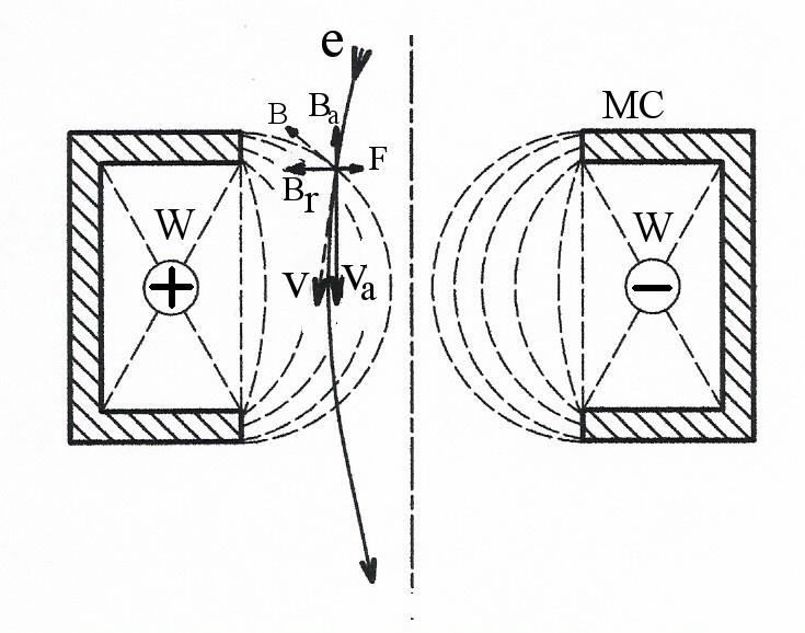 735x578 Electron Optics