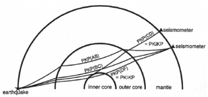 850x397 Sketch Of How Pkp Seismic Phases Propagate In The Earth After