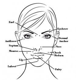 250x264 How Piercings Affect Acupuncture Points In Different Body Parts