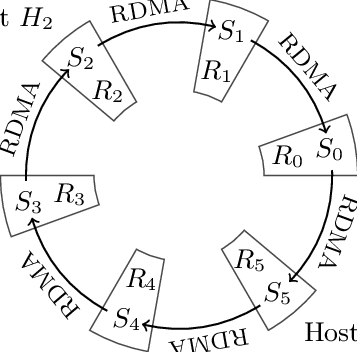357x352 Cyclo Join Network Hosts Are Organized In A Logical Ring