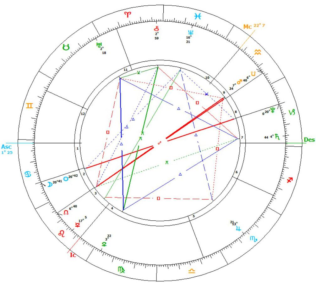 1006x899 2018 Astrology