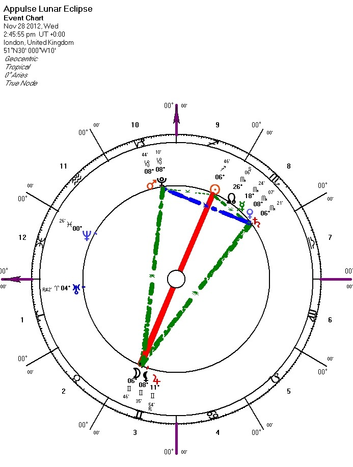 693x917 Lunar Eclipse November 2012