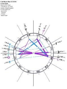 236x312 Minor Lunar Eclipse Earth's Shadow To Darken Moon Wednesday