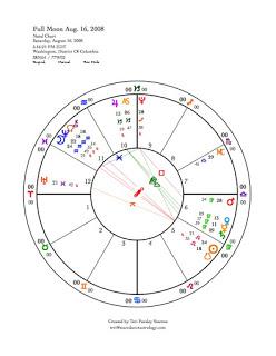 248x320 Starsdance Astrology July 2008