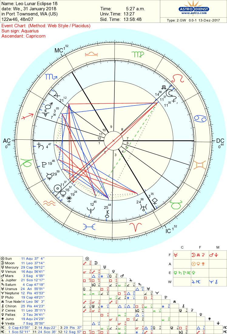 748x1102 Whole Astrology Leo Lunar Eclipse On January 31, 2018