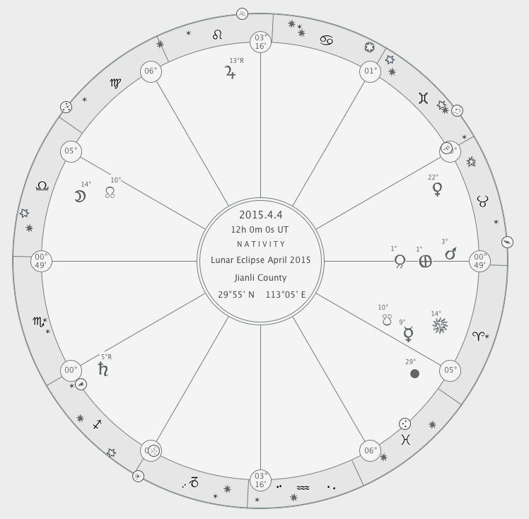 748x734 Lunar Eclipse De Vita Coelitus Comparanda