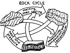 236x179 How Do Heat And Pressure Create Metamorphic Rocks Rock Science