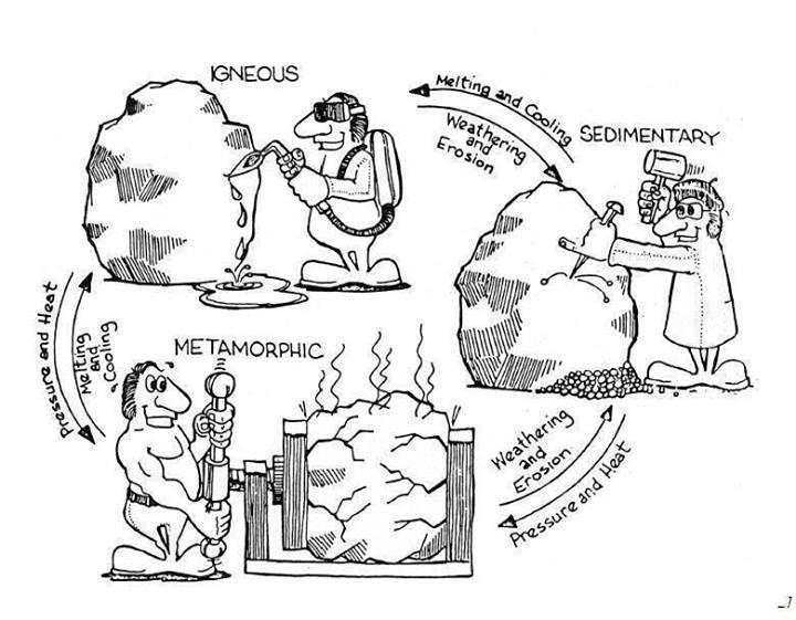 720x561 Rock Cycle Coloring Pages Science Rock Cycle