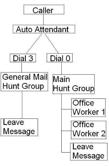 350x531 Ip Office Routing Hunt Group Calls To A Specific Voicemail Box