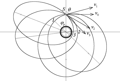 400x271 Orbits Of Satellites And Trajectories Of Missiles