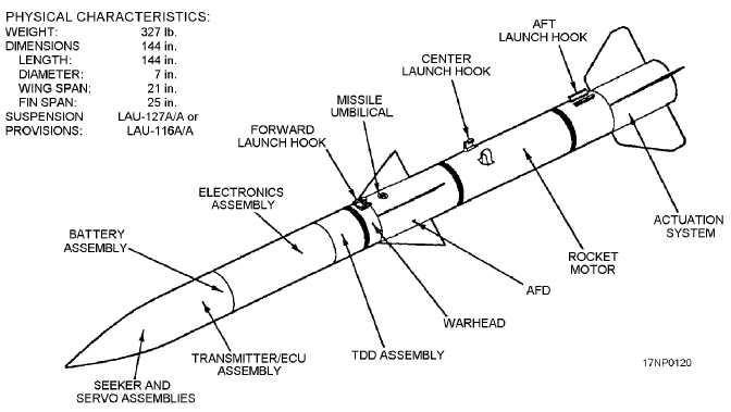 672x379 Advanced Medium Range Air To Air Missile (Amraam)