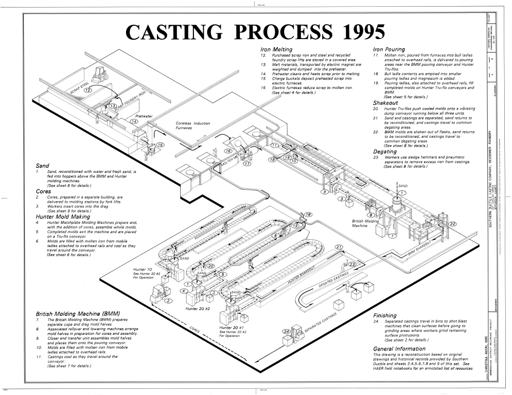 995x768 Filecasting Process 1995