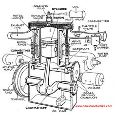 236x236 Single Cylinder Motorcycle Engine Diagram Silniki Car