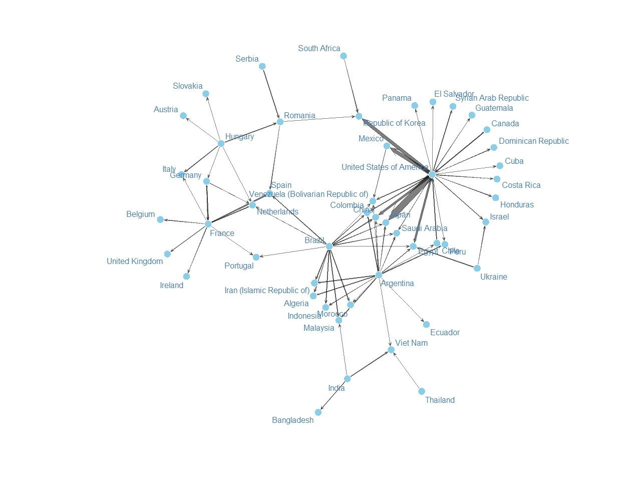 1280x954 Maize Trade Part I Generate The Network Diagram R Bloggers