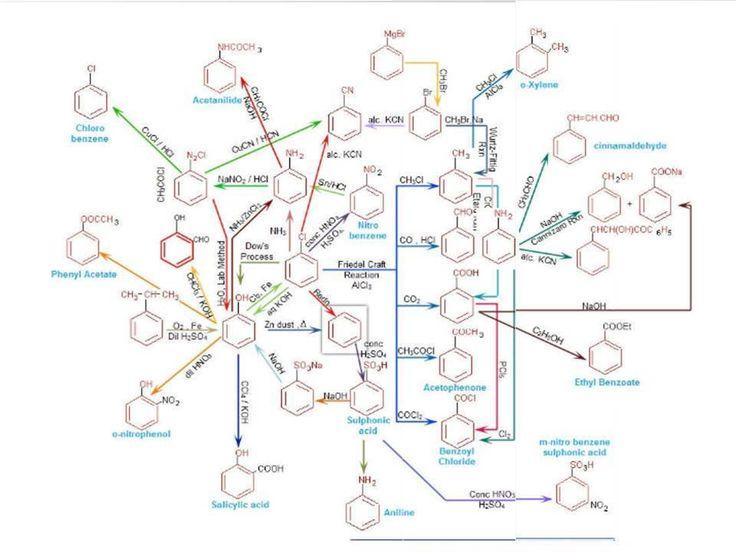 736x552 120 Best Chemistry Schemes Images On Organic Chemistry