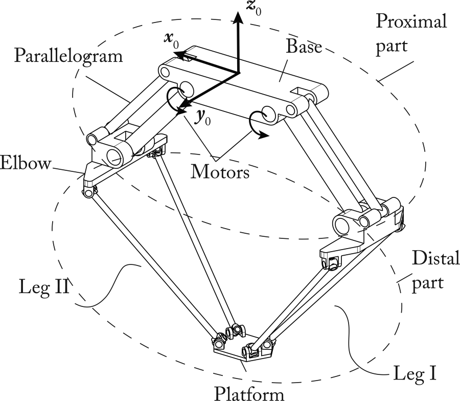 900x784 Design Procedure For A Fast And Accurate Parallel Manipulator