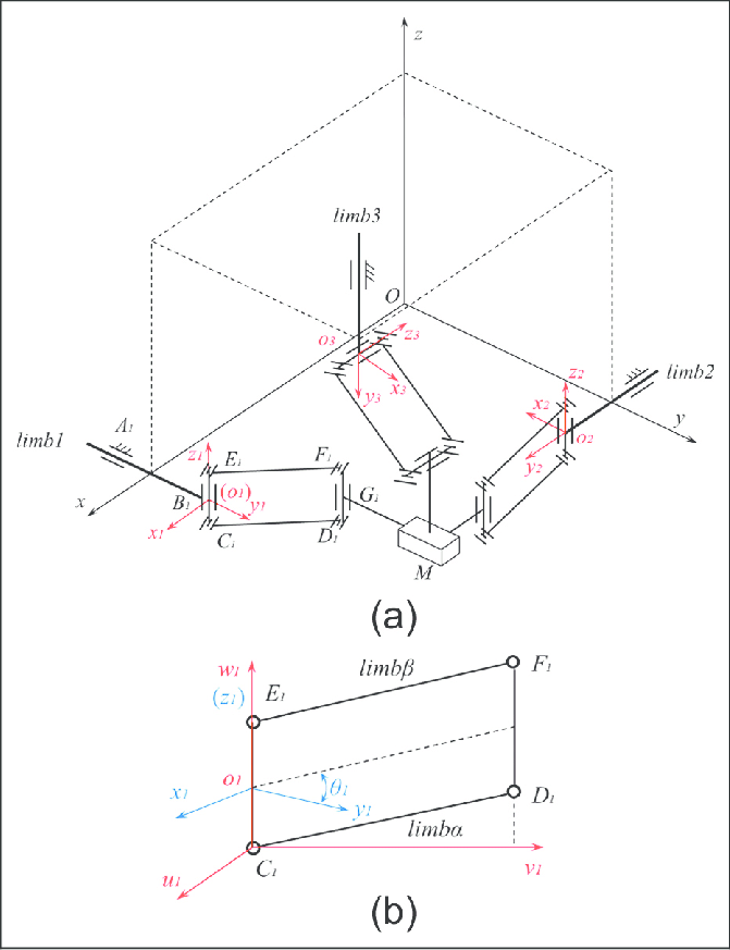 671x873 The Orthoglide Mechanism (A) Sketch Of The Orthoglide Mechanism