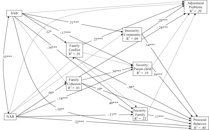 850x530 Testing Pathways In A Ecological Model For Relations