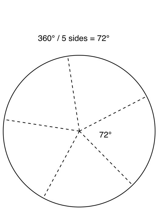 520x692 Swift Stars In Our Paths (Regular Polygons, Cgpath, Uibezierpath