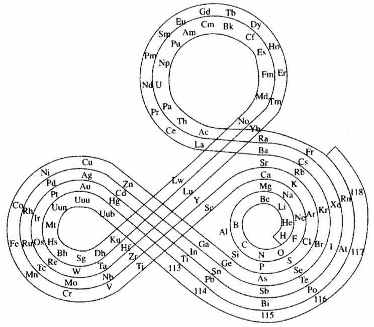 periodic table drawing at getdrawings com