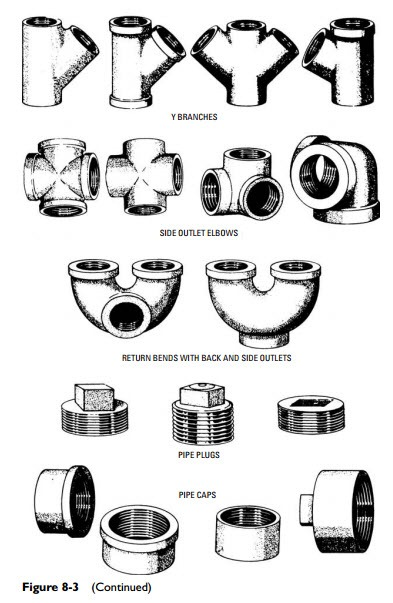 393x603 Pipes, Pipe Fittings, And Piping Detailsextension Or Joining